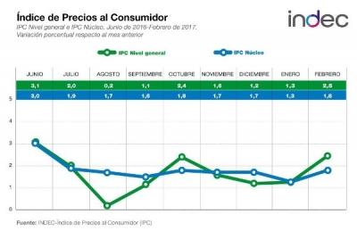 El Índice de Precios al Consumidor aumentó 2,5% durante febrero