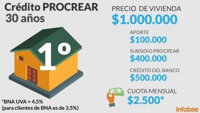 Plan Procrear: las nuevas opciones para comprar y construir una vivienda