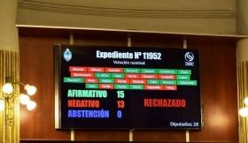 Diputados debatió la intervención a Itatí pero los votos no alcanzaron y fue rechazado