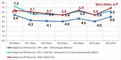 Para la UCA, hay 32,9% de pobres y el derrame no llegará sin políticas activas hacia sector informal